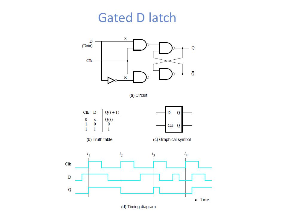 Gated D latch