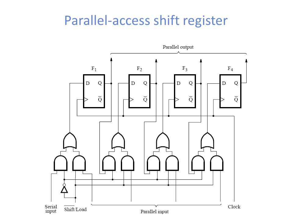Parallel-access shift register