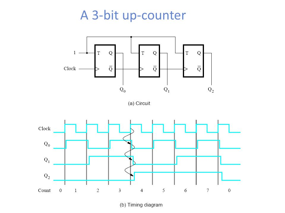 A 3-bit up-counter