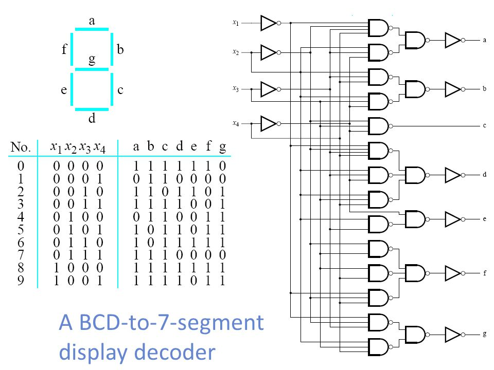 A BCD-to-7-segment display decoder