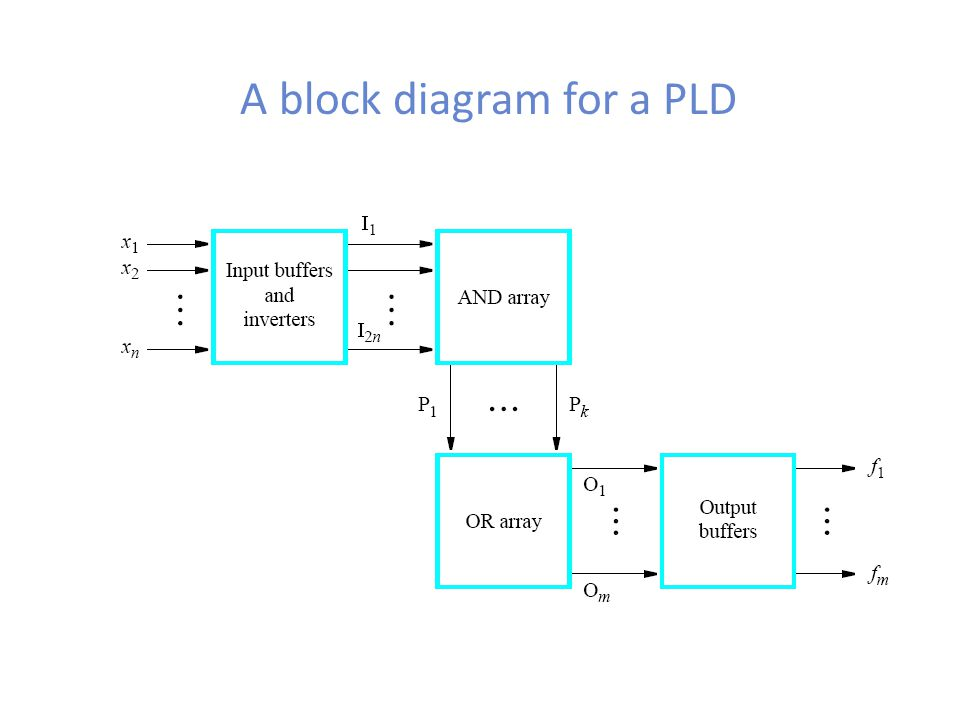 A block diagram for a PLD