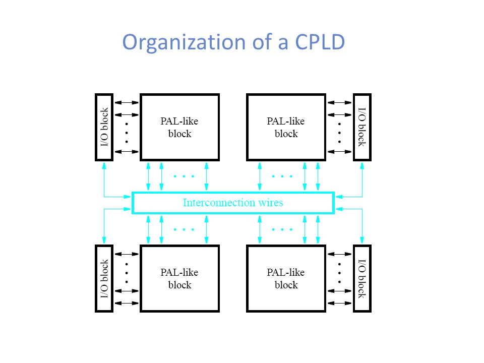 Organization of a CPLD