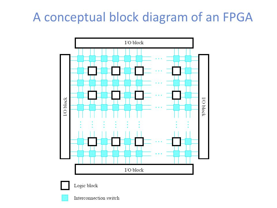 A conceptual block diagram of an FPGA