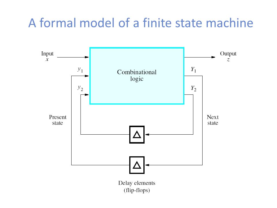 A formal model of a finite state machine