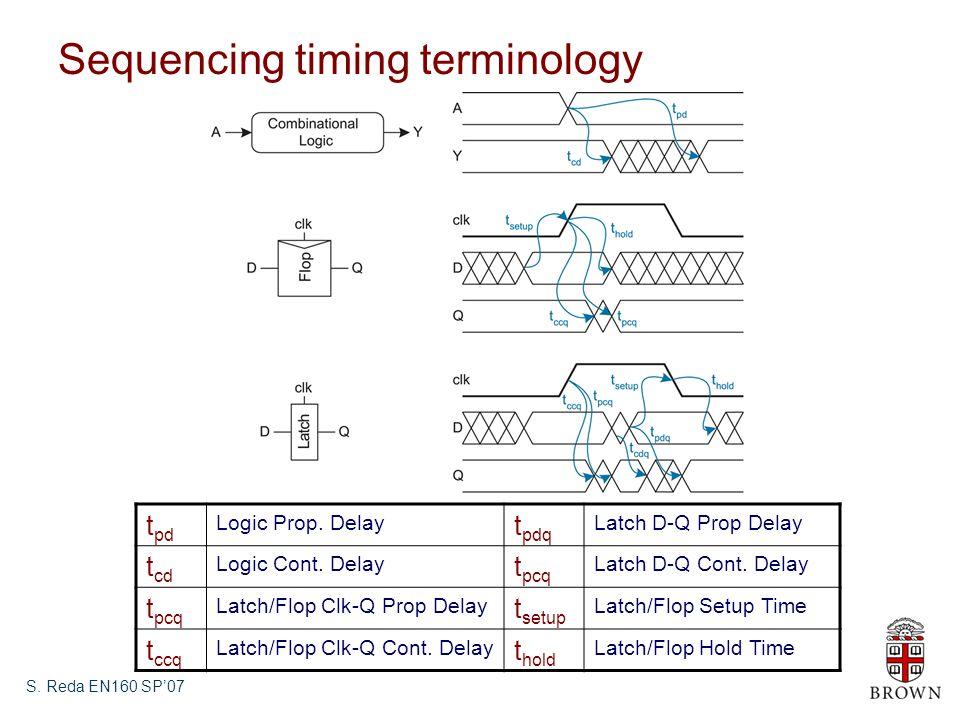 S. Reda EN160 SP'07 Sequencing timing terminology t pd Logic Prop.