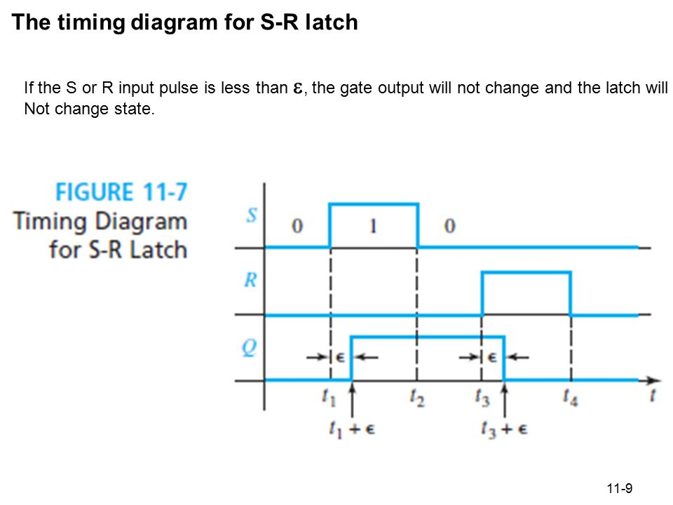 11-9 Figure 11.7 Timing Diagram for S-R Latch The timing diagram for S-R latch If the S or R input pulse is less than , the gate output will not chan
