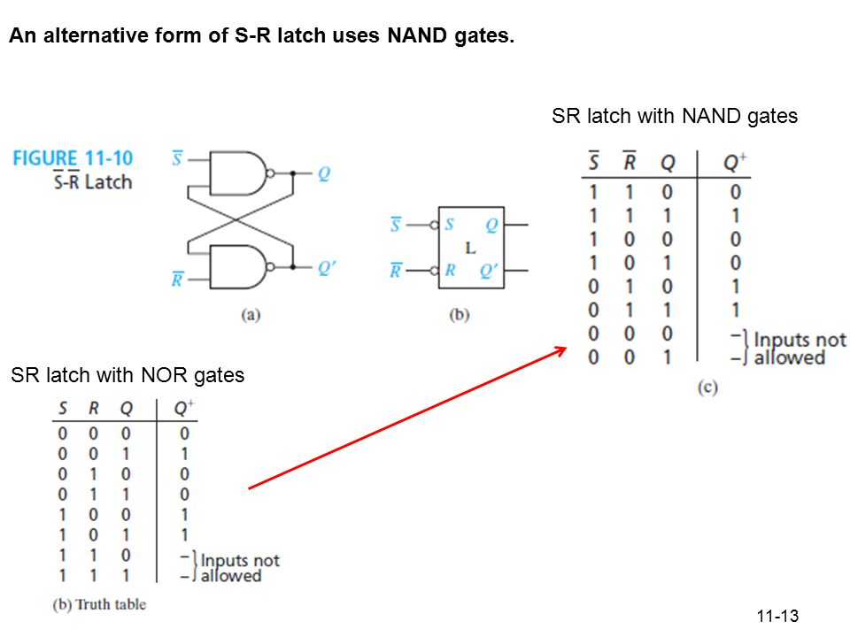 11-13 Figure 11.10 S-R Latch An alternative form of S-R latch uses NAND gates. SR latch with NOR gates SR latch with NAND gates