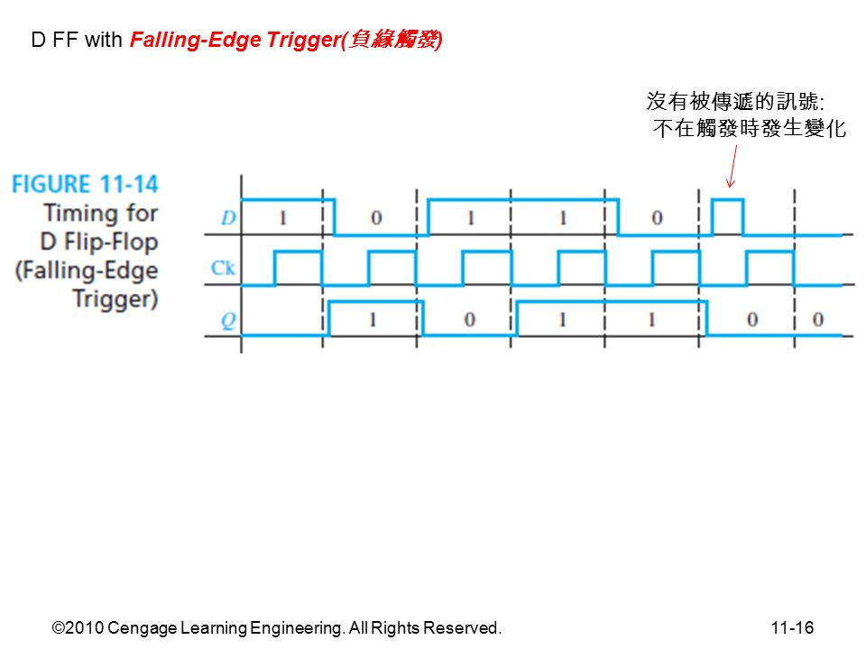 ©2010 Cengage Learning Engineering. All Rights Reserved.11-16 Figure 11.14 Timing for D Flip- Flop (Falling-Edge Trigger) D FF with Falling-Edge Trigg