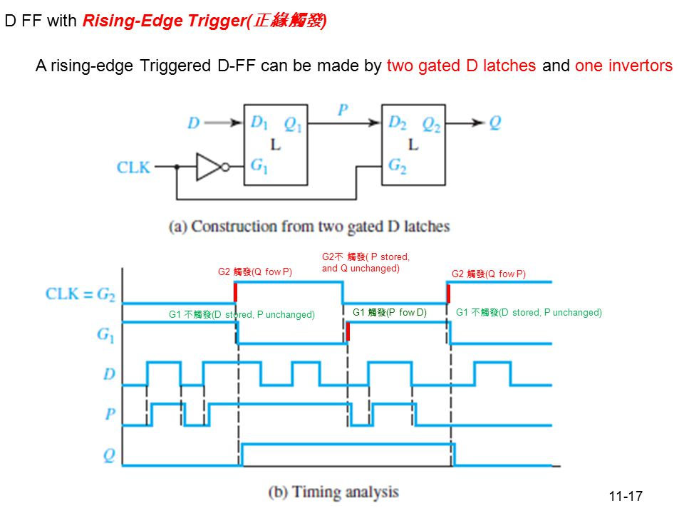 11-17 Figure 11.15 D Flip-Flop (Rising-Edge Trigger) D FF with Rising-Edge Trigger( 正緣觸發 ) G2 觸發 (Q fow P) G1 不觸發 (D stored, P unchanged) G2 不 觸發 ( P stored, and Q unchanged) G1 觸發 (P fow D) G2 觸發 (Q fow P) G1 不觸發 (D stored, P unchanged) A rising-edge Triggered D-FF can be made by two gated D latches and one invertors