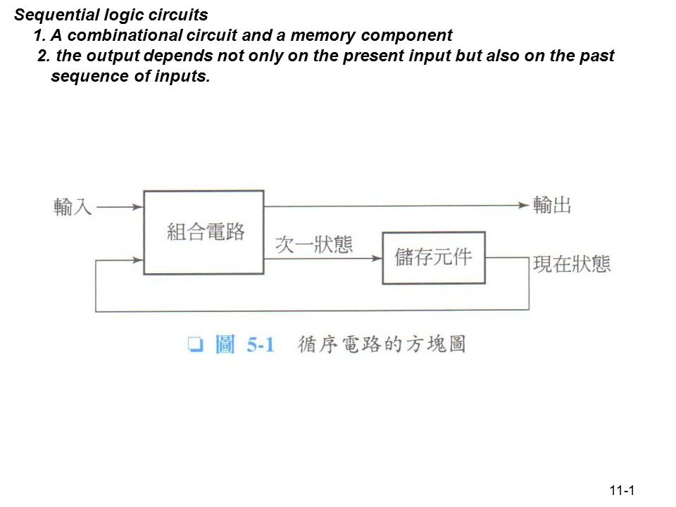 11-32 K-map 邏輯電路
