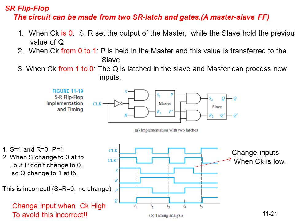 11-21 Figure 11.19 S-R Flip-Flop Implementation and Timing SR Flip-Flop The circuit can be made from two SR-latch and gates.(A master-slave FF) 1.When Ck is 0: S, R set the output of the Master, while the Slave hold the previous value of Q 2.When Ck from 0 to 1: P is held in the Master and this value is transferred to the Slave 3.