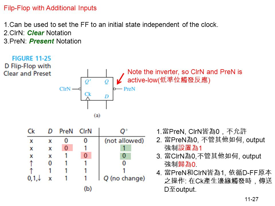 11-27 Figure 11.25 D Flip-Flop with Clear and Preset Filp-Flop with Additional Inputs 1.Can be used to set the FF to an initial state independent of the clock.
