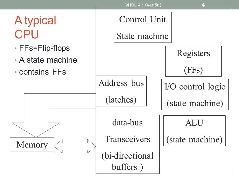 A typical CPU FFs=Flip-flops A state machine contains FFs VHDL 4 : (ver.5a) 4 ALU (state machine) Control Unit State machine I/O control logic (state machine) Registers (FFs) data-bus Transceivers (bi-directional buffers ) Memory Address bus (latches)