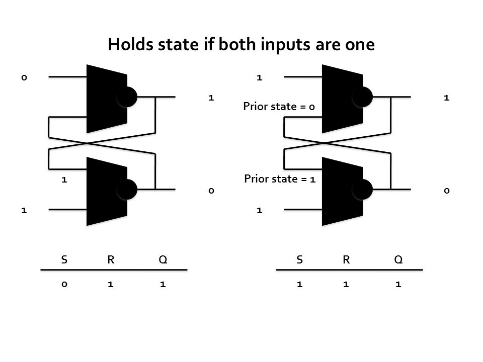 S QR 0 1 1 011 1 0 S QR 1 1 1 111 Prior state = 1 0 Prior state = 0 Holds state if both inputs are one