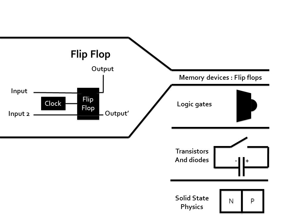 Solid State Physics N N P P +- Transistors And diodes Logic gates Memory devices : Flip flops Flip Flop Flip Flop Flip Flop Output Clock Input Output' Input 2