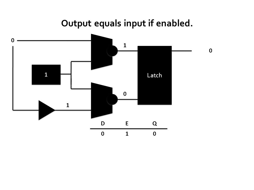 D QE 0 0 010 Latch 1 1 1 1 0 Output equals input if enabled.