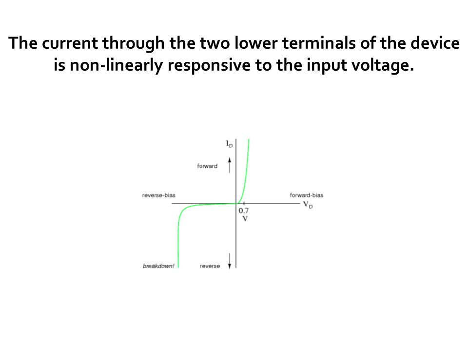 The current through the two lower terminals of the device is non-linearly responsive to the input voltage.