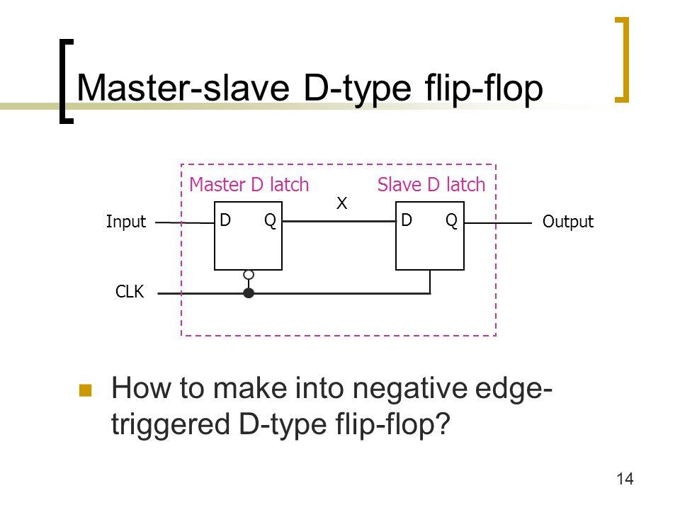 14 Master-slave D-type flip-flop DQ CLK Input Master D latch DQ Output Slave D latch X How to make into negative edge- triggered D-type flip-flop