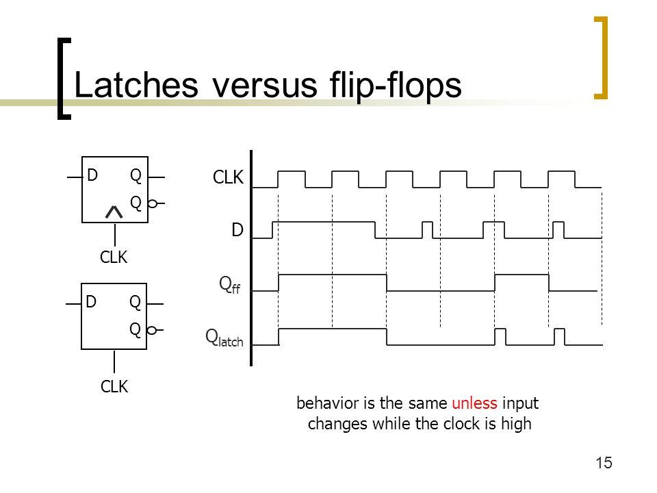 15 Latches versus flip-flops behavior is the same unless input changes while the clock is high CLK D Q ff Q latch DQ Q CLK DQ Q
