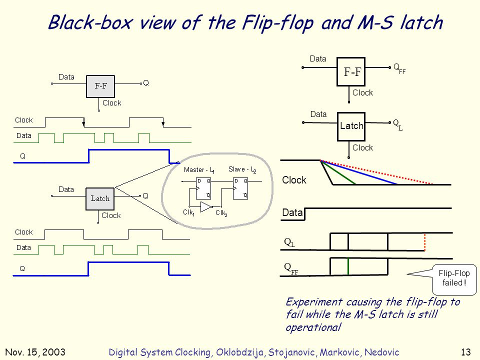 Nov. 15, 2003Digital System Clocking, Oklobdzija, Stojanovic, Markovic, Nedovic13 Experiment causing the flip-flop to fail while the M-S latch is stil