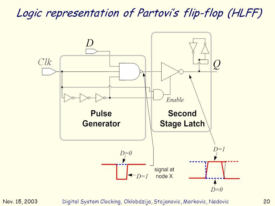 Nov. 15, 2003Digital System Clocking, Oklobdzija, Stojanovic, Markovic, Nedovic20 Logic representation of Partovi's flip-flop (HLFF)