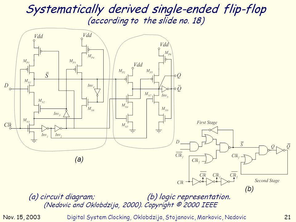 Nov. 15, 2003Digital System Clocking, Oklobdzija, Stojanovic, Markovic, Nedovic21 Systematically derived single-ended flip-flop (according to the slid