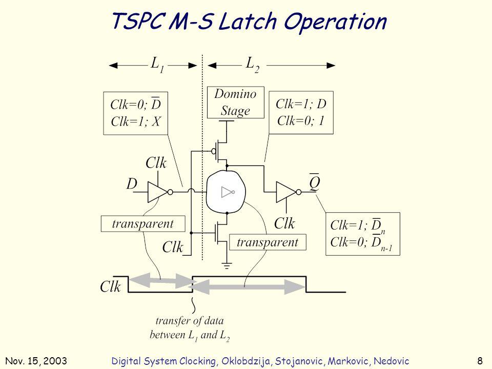 Nov. 15, 2003Digital System Clocking, Oklobdzija, Stojanovic, Markovic, Nedovic8 TSPC M-S Latch Operation