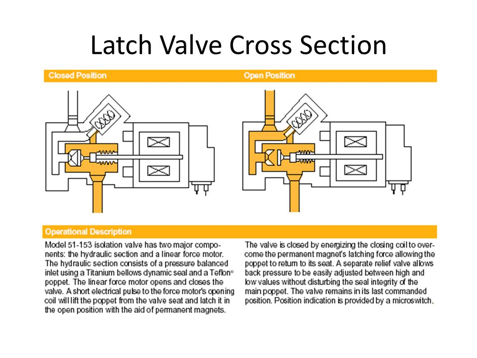 Latch Valve Cross Section