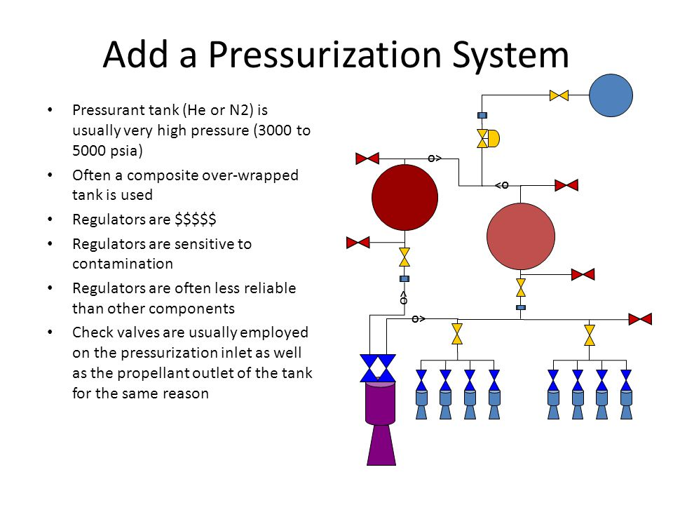 Add a Pressurization System Pressurant tank (He or N2) is usually very high pressure (3000 to 5000 psia) Often a composite over-wrapped tank is used Regulators are $$$$$ Regulators are sensitive to contamination Regulators are often less reliable than other components Check valves are usually employed on the pressurization inlet as well as the propellant outlet of the tank for the same reason O>O> O>O> O>O> O>O>