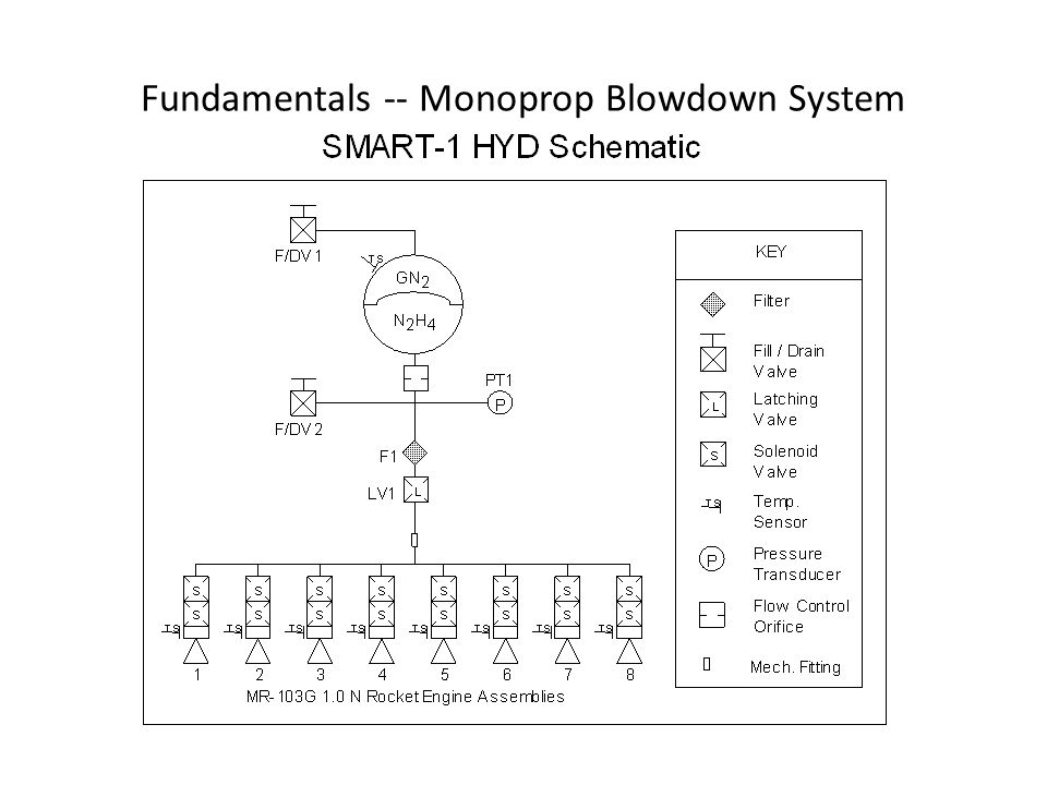 Fundamentals -- Monoprop Blowdown System