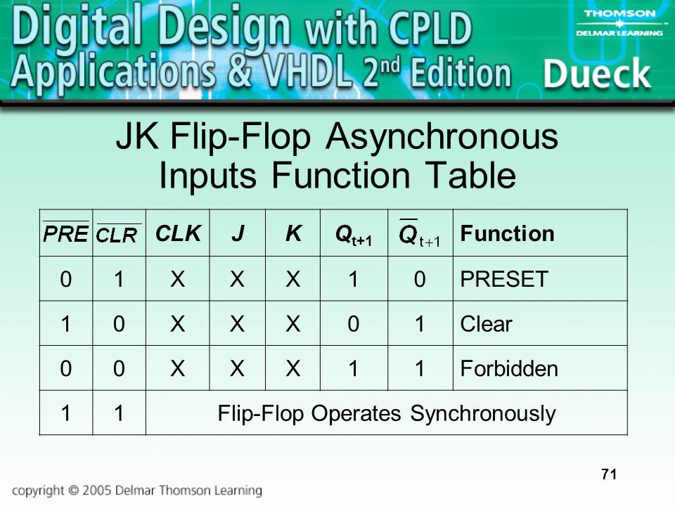 71 CLKJKQ t+1 Function 01XXX10PRESET 10XXX01Clear 00XXX11Forbidden 11Flip-Flop Operates Synchronously JK Flip-Flop Asynchronous Inputs Function Table