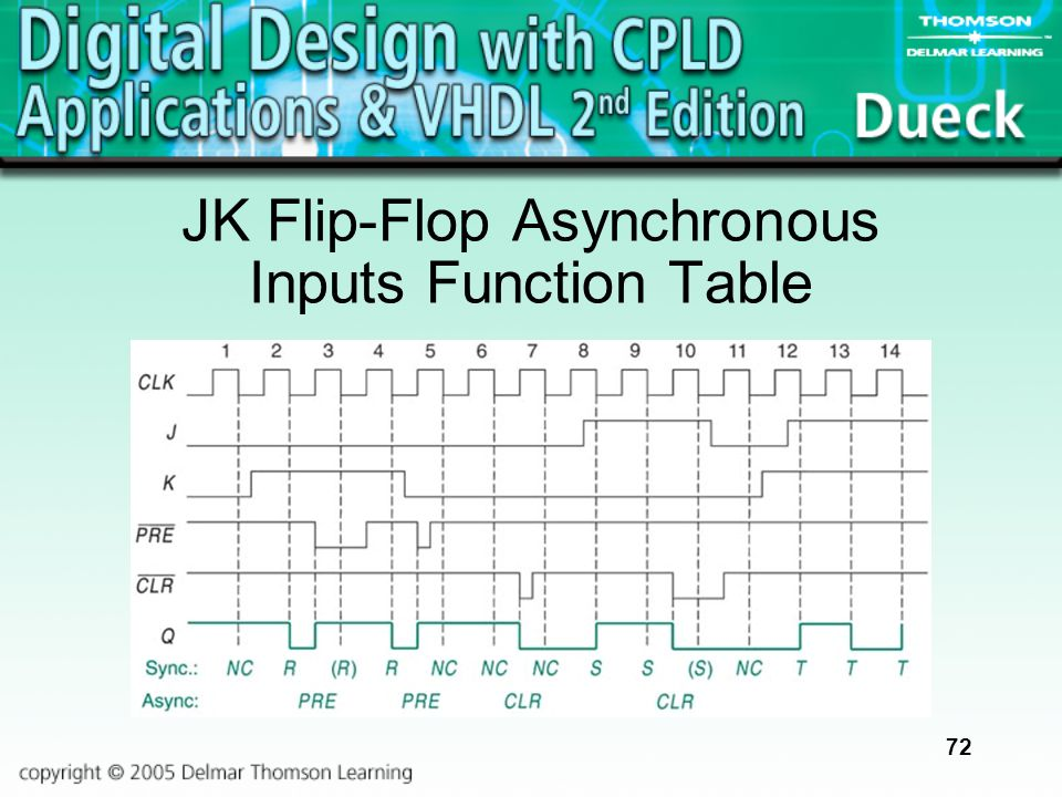 72 JK Flip-Flop Asynchronous Inputs Function Table