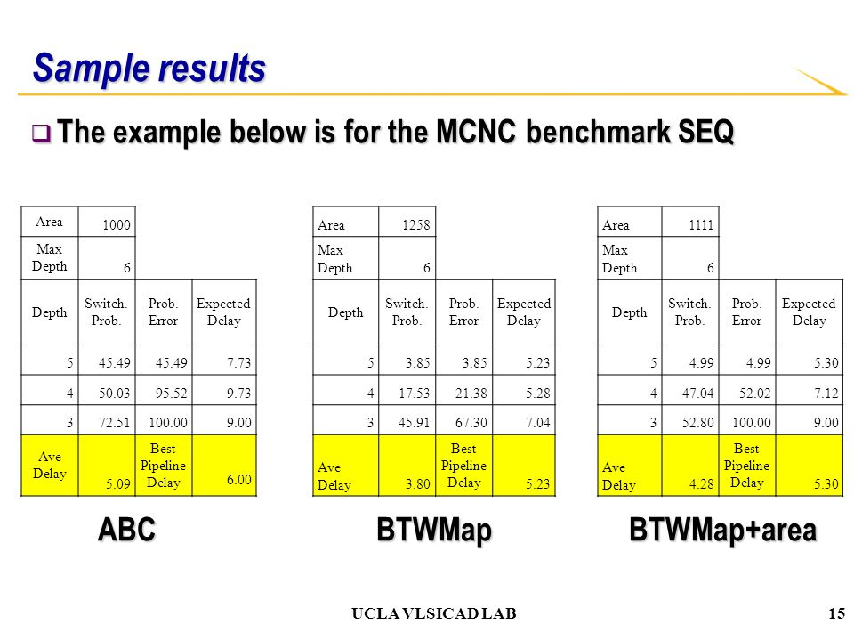 UCLA VLSICAD LAB Sample results  The example below is for the MCNC benchmark SEQ ABC BTWMap BTWMap+area ABC BTWMap BTWMap+area Area 1000Area1258Area1