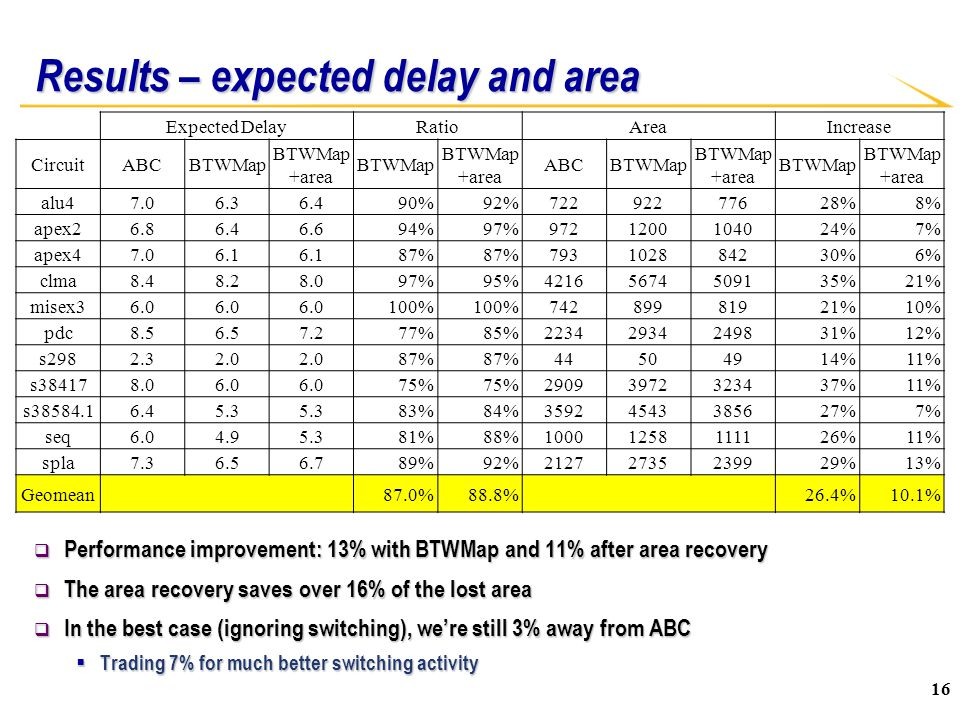 Results – expected delay and area  Performance improvement: 13% with BTWMap and 11% after area recovery  The area recovery saves over 16% of the lost area  In the best case (ignoring switching), we're still 3% away from ABC  Trading 7% for much better switching activity Expected DelayRatioAreaIncrease CircuitABCBTWMap BTWMap +area BTWMap BTWMap +area ABCBTWMap BTWMap +area BTWMap BTWMap +area alu47.06.36.490%92%72292277628%8% apex26.86.46.694%97%9721200104024%7% apex47.06.1 87% 793102884230%6% clma8.48.28.097%95%42165674509135%21% misex36.0 100% 74289981921%10% pdc8.56.57.277%85%22342934249831%12% s2982.32.0 87% 44504914%11% s384178.06.0 75% 29093972323437%11% s38584.16.45.3 83%84%35924543385627%7% seq6.04.95.381%88%10001258111126%11% spla7.36.56.789%92%21272735239929%13% Geomean 87.0%88.8% 26.4%10.1% 16