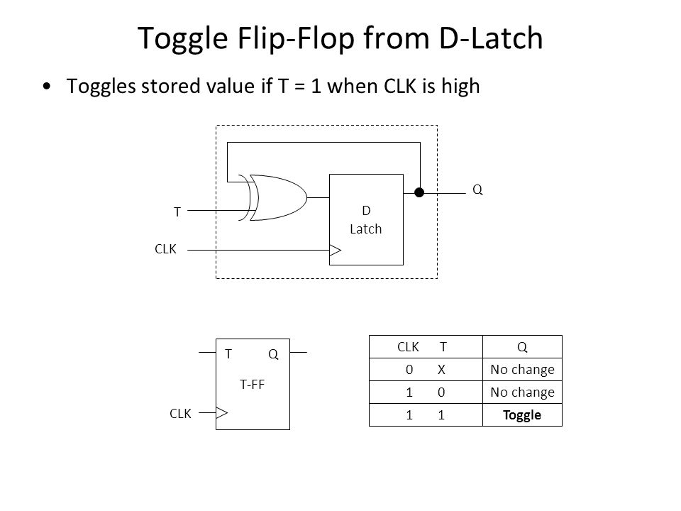 Toggle Flip-Flop from D-Latch Toggles stored value if T = 1 when CLK is high D Latch CLK Q T T-FF CLK TQ 1 0 1 CLK T No change Toggle Q 0 XNo change