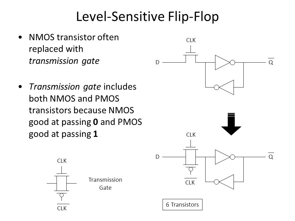 Level-Sensitive Flip-Flop NMOS transistor often replaced with transmission gate Transmission gate includes both NMOS and PMOS transistors because NMOS good at passing 0 and PMOS good at passing 1 Transmission Gate CLK 6 Transistors CLK D Q D Q
