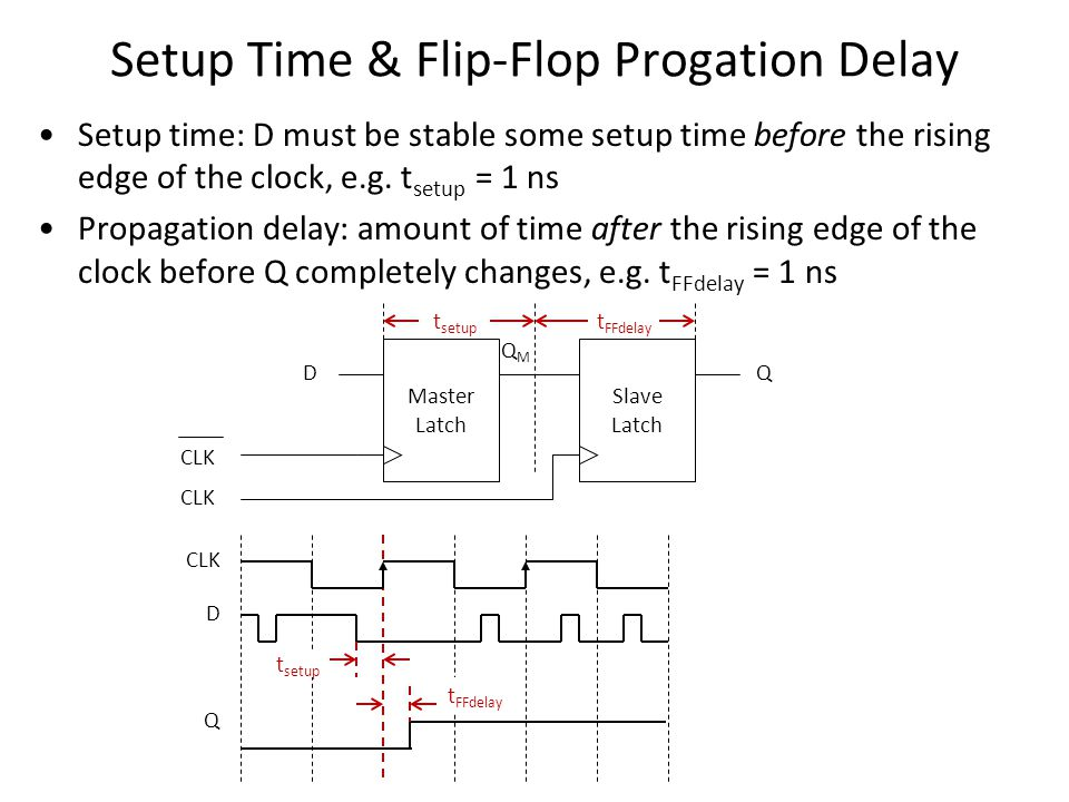 Setup Time & Flip-Flop Progation Delay Setup time: D must be stable some setup time before the rising edge of the clock, e.g.