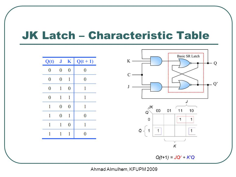 JK Latch – Characteristic Table Ahmad Almulhem, KFUPM 2009