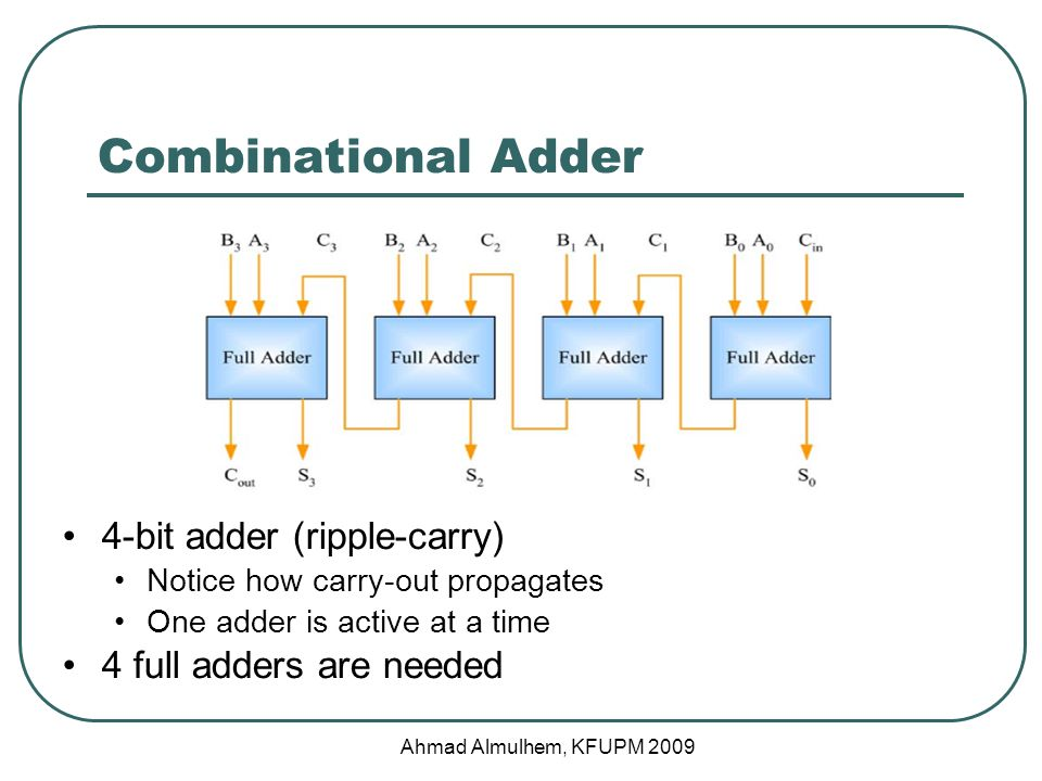 4-bit adder (ripple-carry) Notice how carry-out propagates One adder is active at a time 4 full adders are needed Combinational Adder Ahmad Almulhem, KFUPM 2009
