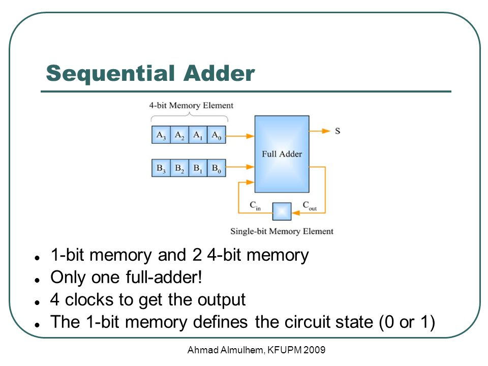 1-bit memory and 2 4-bit memory Only one full-adder.