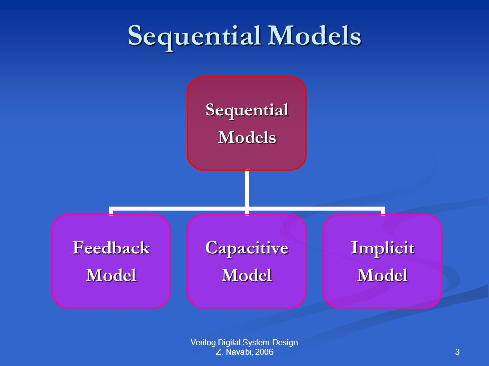 4 Verilog Digital System Design Z. Navabi, 2006 Feedback Model FeedbackModel