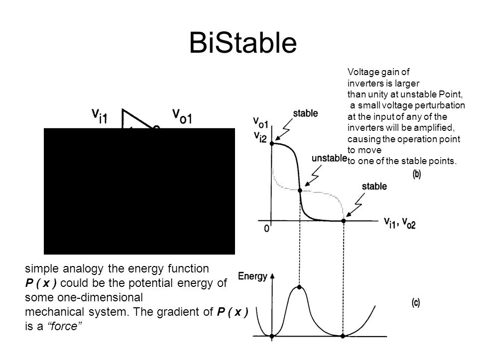 BiStable Voltage gain of inverters is larger than unity at unstable Point, a small voltage perturbation at the input of any of the inverters will be a