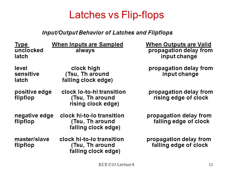 ECE C03 Lecture 811 Latches vs Flip-flops Input/Output Behavior of Latches and Flipflops Type When Inputs are Sampled When Outputs are Valid unclocked