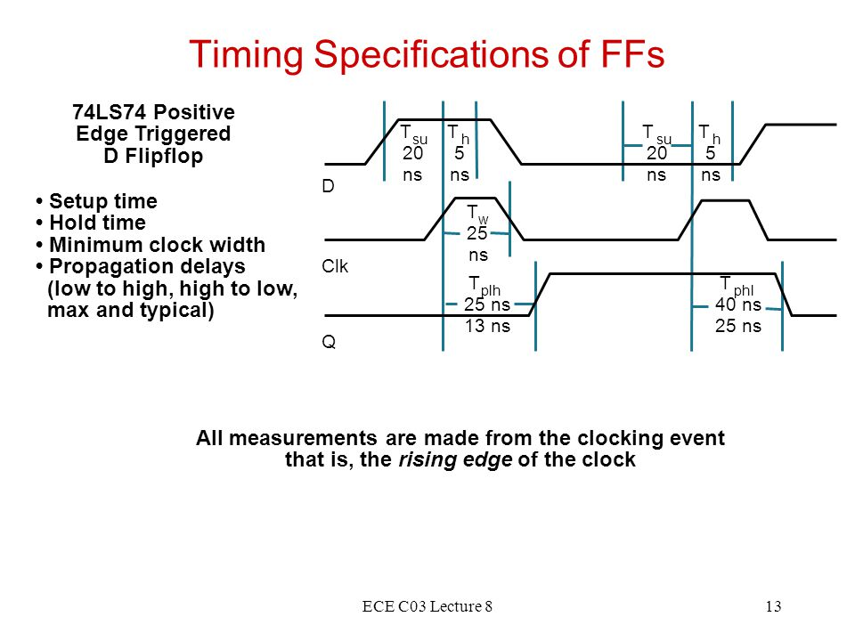 ECE C03 Lecture 813 Timing Specifications of FFs 74LS74 Positive Edge Triggered D Flipflop Setup time Hold time Minimum clock width Propagation delays