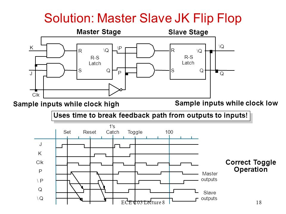 ECE C03 Lecture 818 Solution: Master Slave JK Flip Flop Master Stage Slave Stage Sample inputs while clock high Sample inputs while clock low Uses tim
