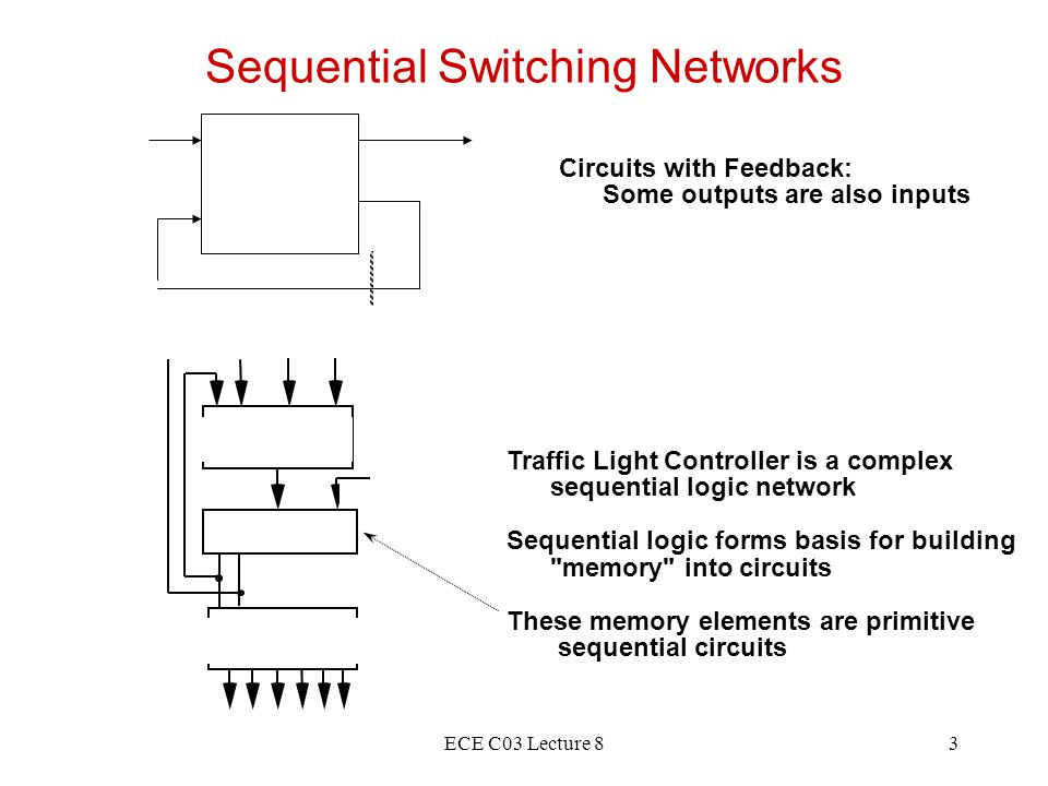 ECE C03 Lecture 83 Sequential Switching Networks Circuits with Feedback: Some outputs are also inputs Traffic Light Controller is a complex sequential