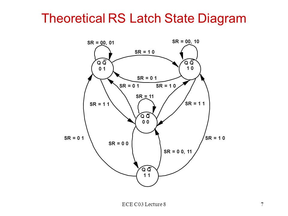 ECE C03 Lecture 88 Observed RS Latch Behavior Q 0 1 1 0 0 SR = 1 0 SR = 0 1 SR = 1 1 SR = 1 0 SR = 1 1 SR = 00, 01 SR = 00, 10 SR = 0 0 SR = 11 SR = 0 0 Very difficult to observe R-S Latch in the 1-1 state Ambiguously returns to state 0-1 or 1-0 A so-called race condition