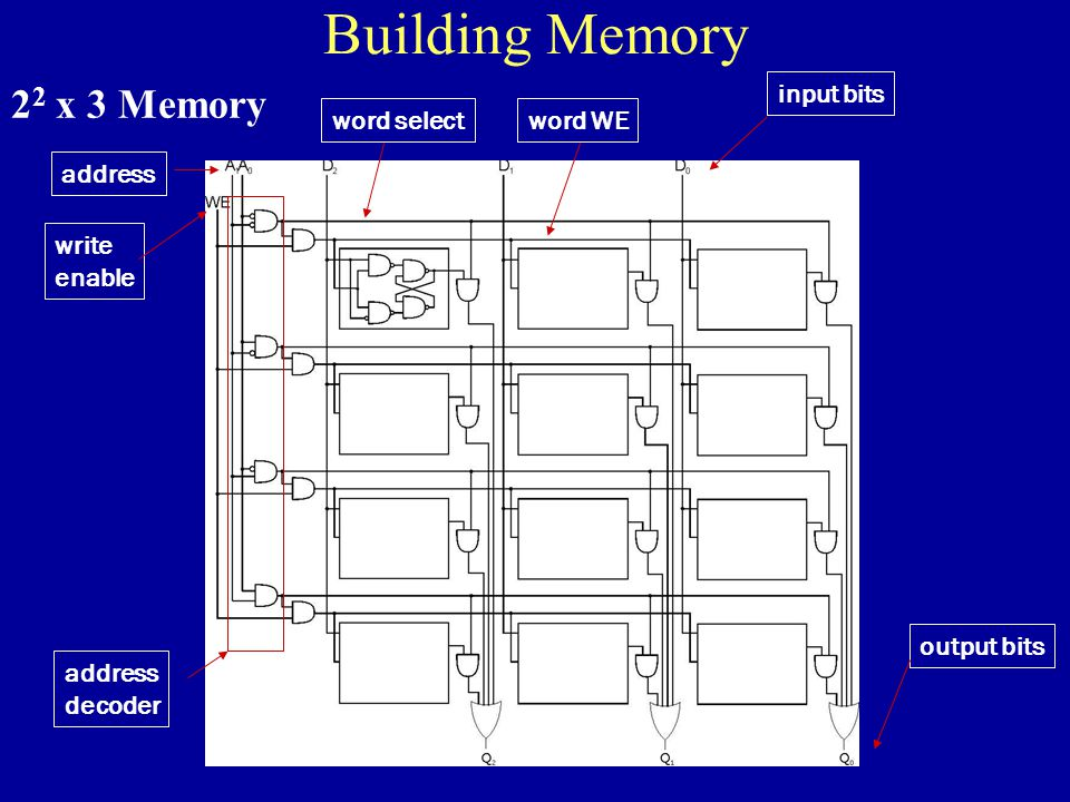 Building Memory 2 2 x 3 Memory address decoder word selectword WE address write enable input bits output bits