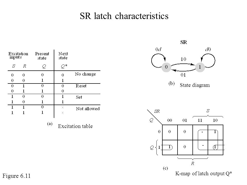 SR latch characteristics Excitation table State diagram K-map of latch output Q* Figure 6.11