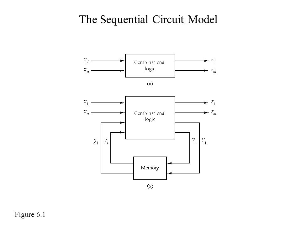 The Sequential Circuit Model Figure 6.1